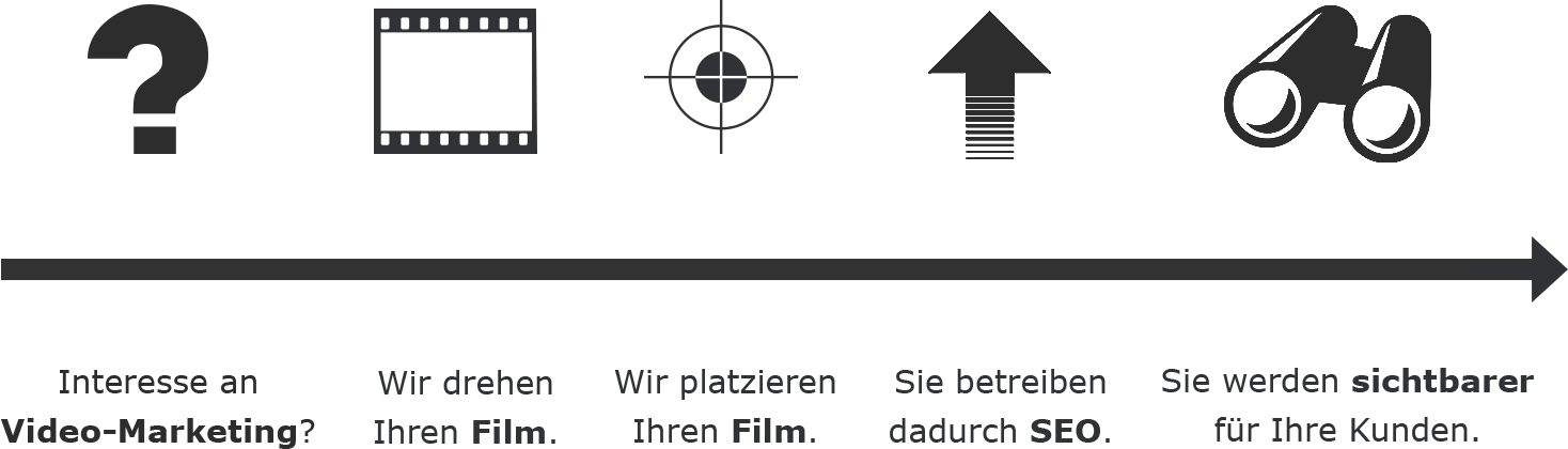Video Marketing Prozess von E&R Solutions