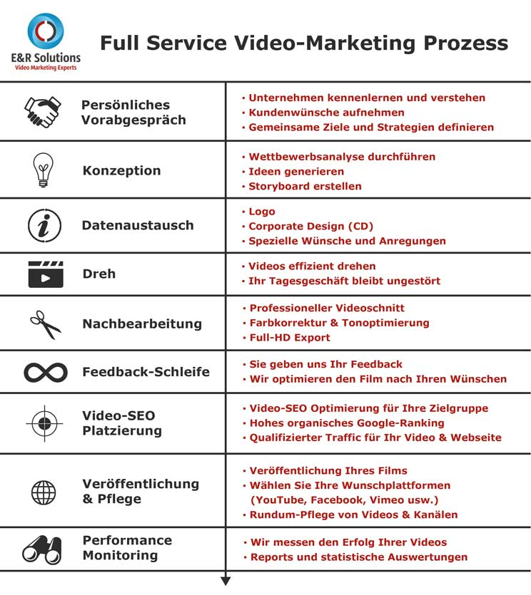 Der Full Service Video Marketing Prozess beschreibt die Videoproduktion von ersolutions